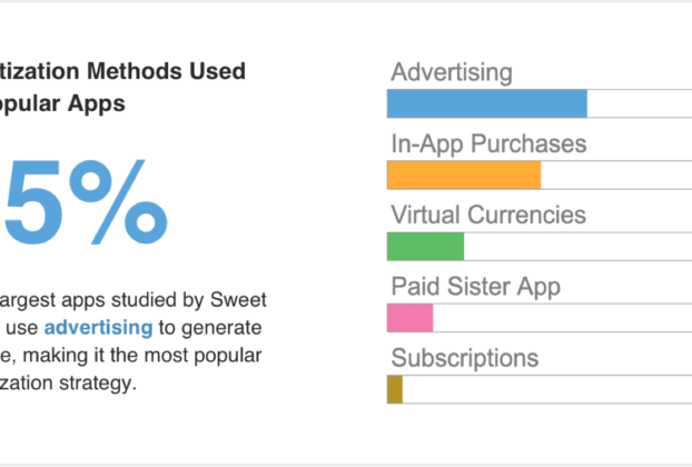 APP MONETIZATION MODELS AND HOW TO MONETIZE APPS 4