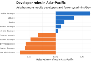 HIGHEST PAID PROGRAMMING LANGUAGES IN NEPAL | NEPAL SOFTWARE DEVELOPER SALARY 5