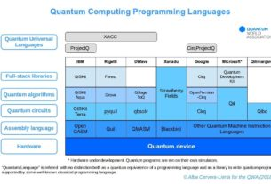 WHAT IS QUANTUM PROGRAMMING AND TOP 5 QUANTUM PROGRAMMING LANGUAGES 5