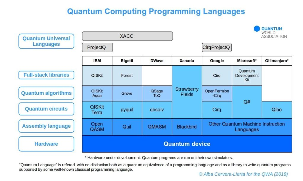 WHAT IS QUANTUM PROGRAMMING AND TOP 5 QUANTUM PROGRAMMING LANGUAGES 9
