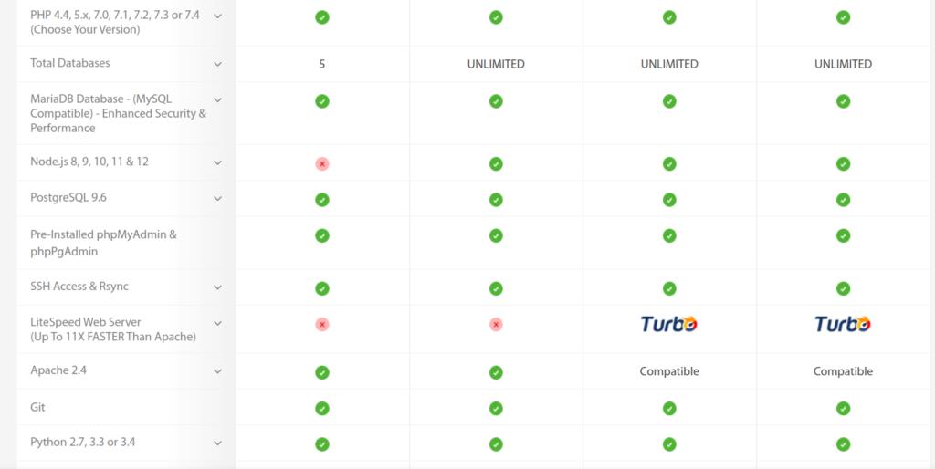 Why we've chosen a2hosting for our web hosting provider ? 5